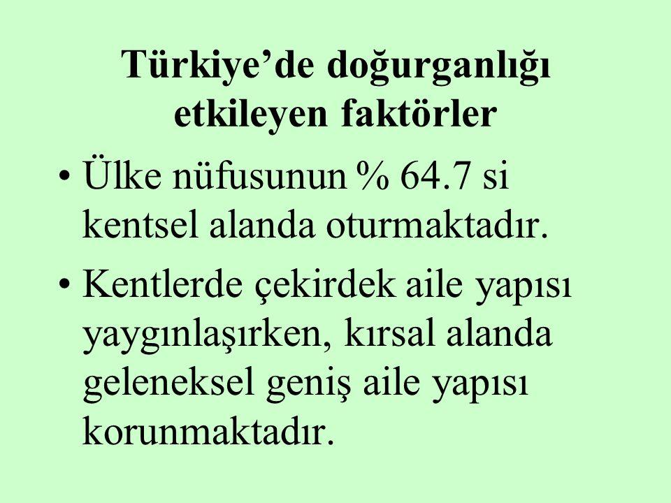 Türkiye'de doğurganlığı etkileyen faktörler Ülke nüfusunun % 64.7 si kentsel alanda oturmaktadır. Kentlerde çekirdek aile yapısı yaygınlaşırken, kırsa