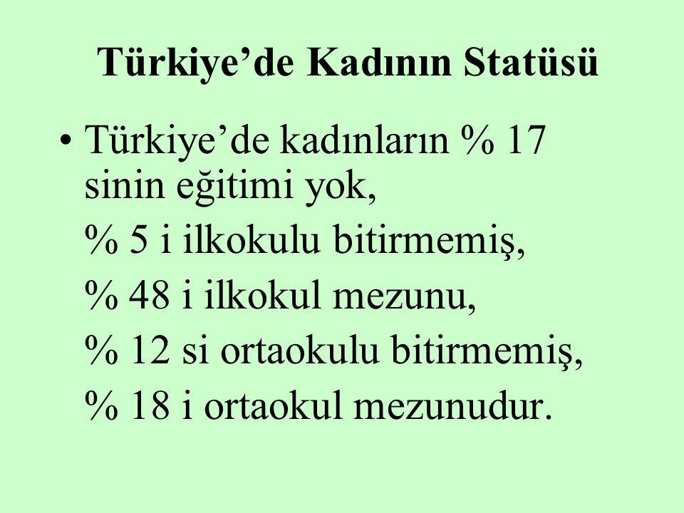 Türkiye'de Kadının Statüsü Türkiye'de kadınların % 17 sinin eğitimi yok, % 5 i ilkokulu bitirmemiş, % 48 i ilkokul mezunu, % 12 si ortaokulu bitirmemi