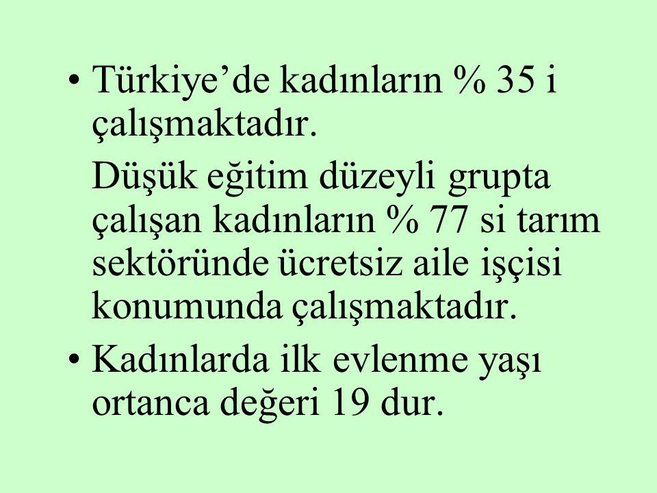 Türkiye'de kadınların % 35 i çalışmaktadır. Düşük eğitim düzeyli grupta çalışan kadınların % 77 si tarım sektöründe ücretsiz aile işçisi konumunda çal
