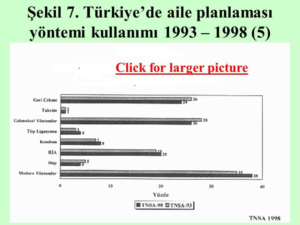 Şekil 7. Türkiye'de aile planlaması yöntemi kullanımı 1993 – 1998 (5) Click for larger picture