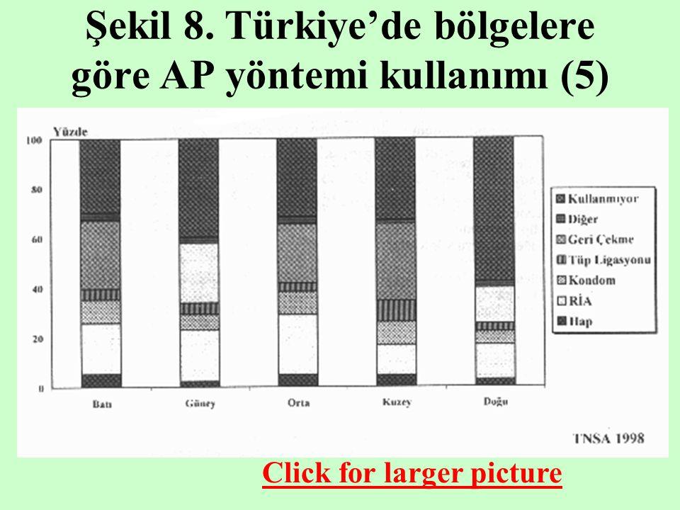 Şekil 8. Türkiye'de bölgelere göre AP yöntemi kullanımı (5) Click for larger picture