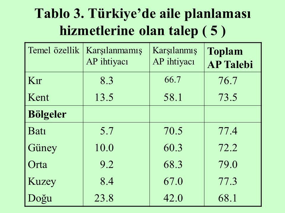 Tablo 3. Türkiye'de aile planlaması hizmetlerine olan talep ( 5 ) Temel özellikKarşılanmamış AP ihtiyacı Karşılanmış AP ihtiyacı Toplam AP Talebi Kır