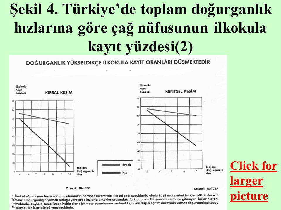 Şekil 4. Türkiye'de toplam doğurganlık hızlarına göre çağ nüfusunun ilkokula kayıt yüzdesi(2) Click for larger picture