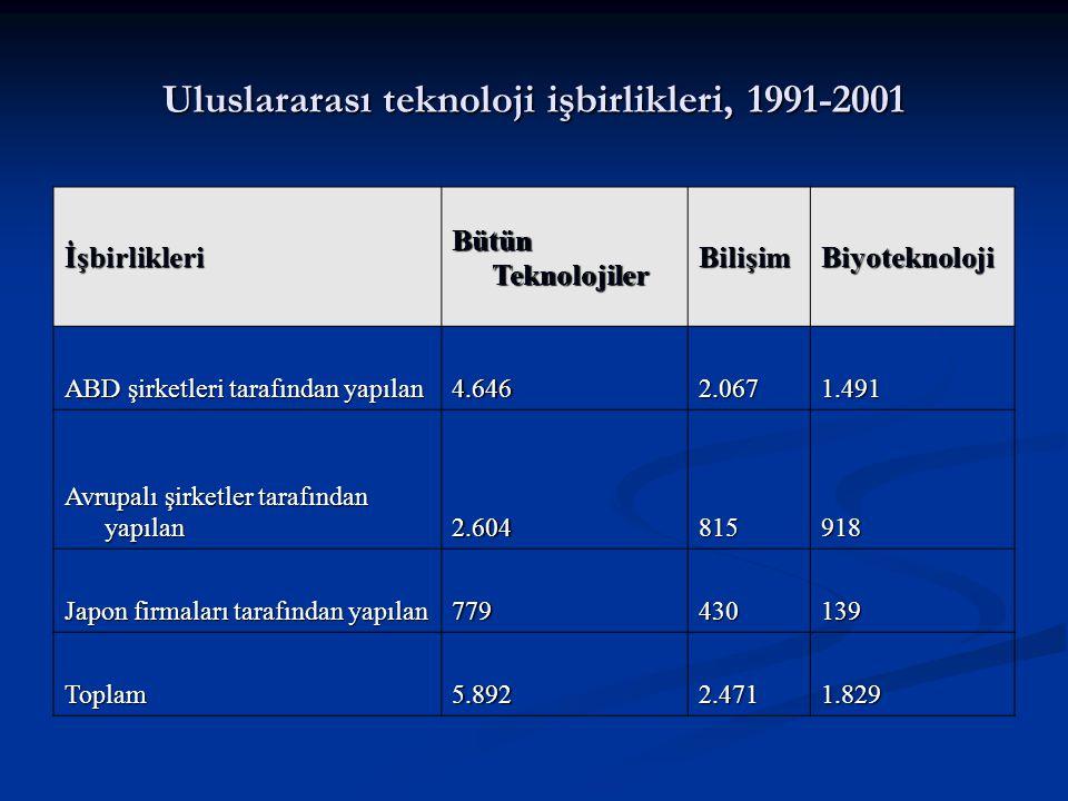 Uluslararası teknoloji işbirlikleri, 1991-2001 İşbirlikleri Bütün Teknolojiler BilişimBiyoteknoloji ABD şirketleri tarafından yapılan 4.6462.0671.491 Avrupalı şirketler tarafından yapılan 2.604815918 Japon firmaları tarafından yapılan 779430139 Toplam5.8922.4711.829