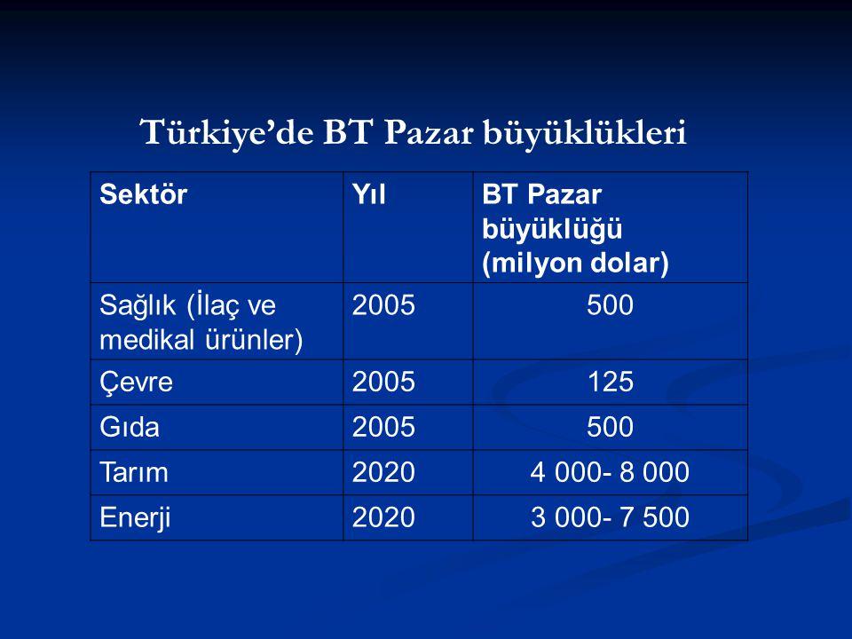 SektörYılBT Pazar büyüklüğü (milyon dolar) Sağlık (İlaç ve medikal ürünler) 2005500 Çevre2005125 Gıda2005500 Tarım20204 000- 8 000 Enerji20203 000- 7 500 Türkiye'de BT Pazar büyüklükleri