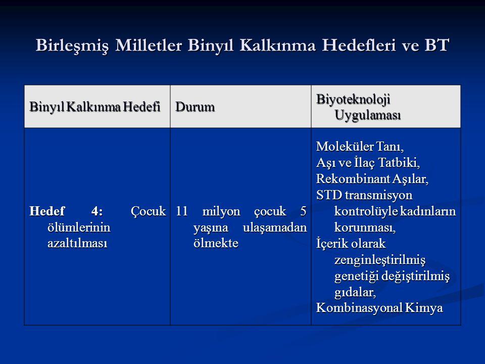 Raporun 2 ana sorusu: 1) Dünyada ve Türkiye'de biyoteknoloji alanında son beş yıla damgasını vuran gelişme ve tartışmalar nelerdir.