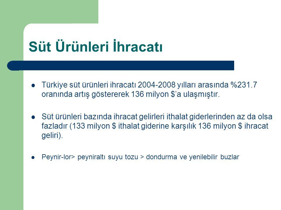 Süt Ürünleri İhracatı Türkiye süt ürünleri ihracatı 2004-2008 yılları arasında %231.7 oranında artış göstererek 136 milyon $'a ulaşmıştır. Süt ürünler