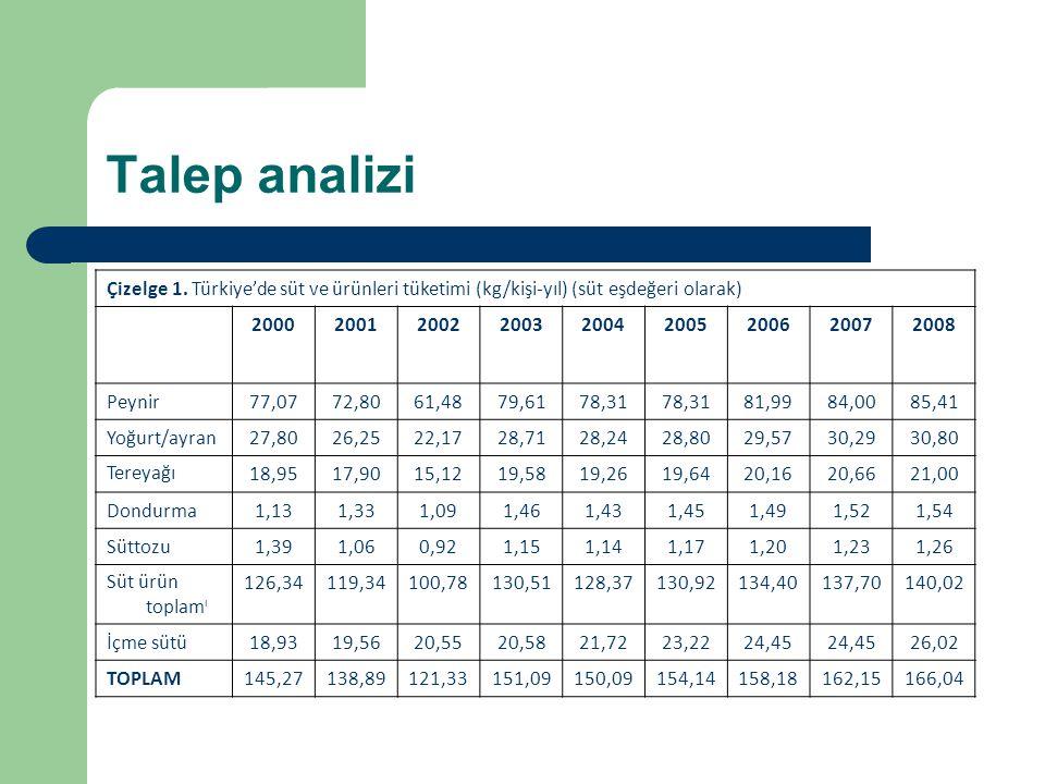 Talep analizi Çizelge 1. Türkiye'de süt ve ürünleri tüketimi (kg/kişi-yıl) (süt eşdeğeri olarak) 200020012002200320042005200620072008 Peynir77,0772,80