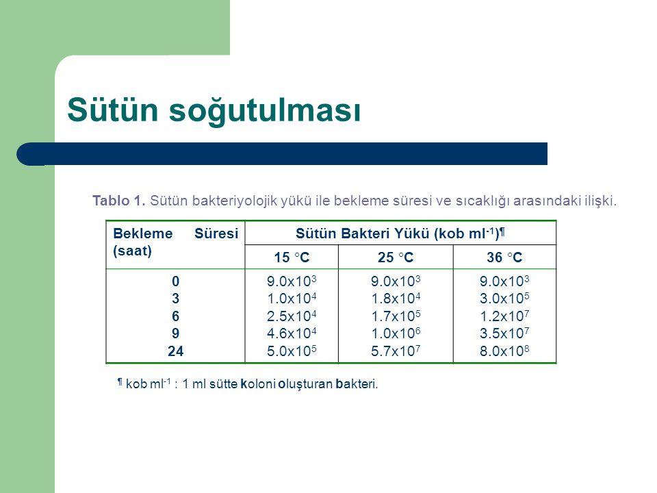 Tablo 1. Sütün bakteriyolojik yükü ile bekleme süresi ve sıcaklığı arasındaki ilişki. Bekleme Süresi (saat) Sütün Bakteri Yükü (kob ml -1 ) ¶ 15  C25