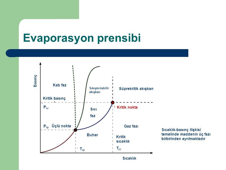Evaporasyon prensibi Katı faz Kritik basınç P cr P tp Üçlü nokta Buhar Gaz fazı Kritik nokta Sıvı faz Kritik sıcaklık T cr Süprekritik akışkan Sıkıştı