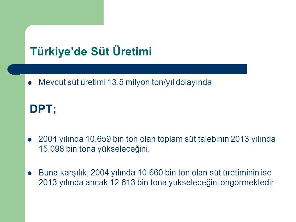 Türkiye'de Süt Üretimi Mevcut süt üretimi 13.5 milyon ton/yıl dolayında DPT; 2004 yılında 10.659 bin ton olan toplam süt talebinin 2013 yılında 15.098