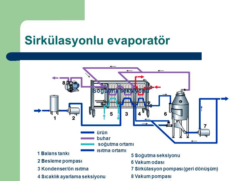 Sirkülasyonlu evaporatör ürün buhar soğutma ortamı ısıtma ortamı 1 Balans tankı 2 Besleme pompası 3 Kondenser/ön ısıtma 4 Sıcaklık ayarlama seksiyonu