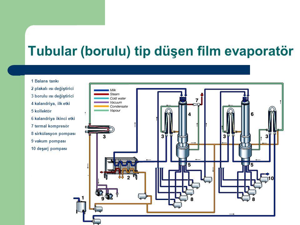 Tubular (borulu) tip düşen film evaporatör 1 Balans tankı 2 plakalı ısı değiştirici 3 borulu ısı değiştirici 4 kalandriya, ilk etki 5 kollektör 6 kala