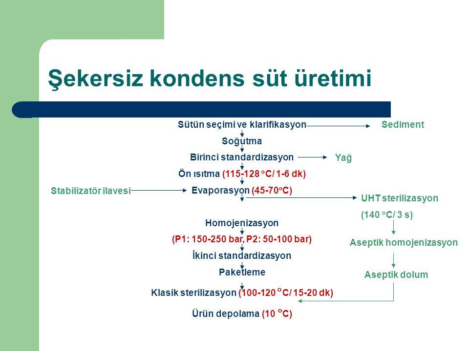 Şekersiz kondens süt üretimi Sütün seçimi ve klarifikasyon Soğutma Birinci standardizasyon Ön ısıtma (115-128  C/ 1-6 dk) Evaporasyon (45-70  C) Hom