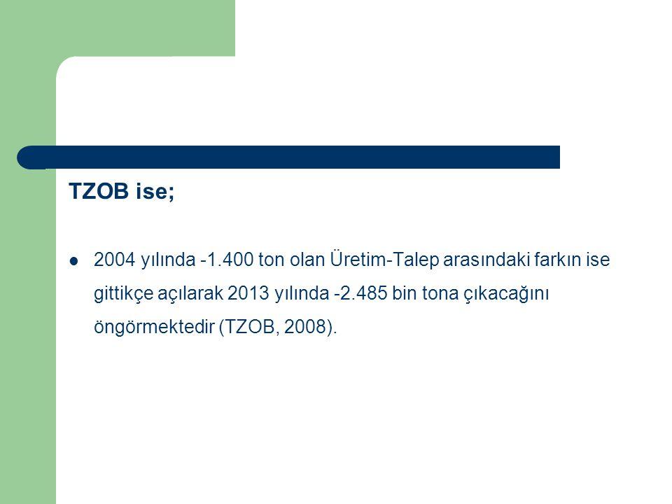 TZOB ise; 2004 yılında -1.400 ton olan Üretim-Talep arasındaki farkın ise gittikçe açılarak 2013 yılında -2.485 bin tona çıkacağını öngörmektedir (TZO