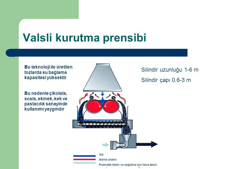 Valsli kurutma prensibi Süt Isıtma ortamı Pnömatik iletim ve soğutma için hava akımı Silindir uzunluğu 1-6 m Silindir çapı 0.6-3 m Bu teknoloji ile ür