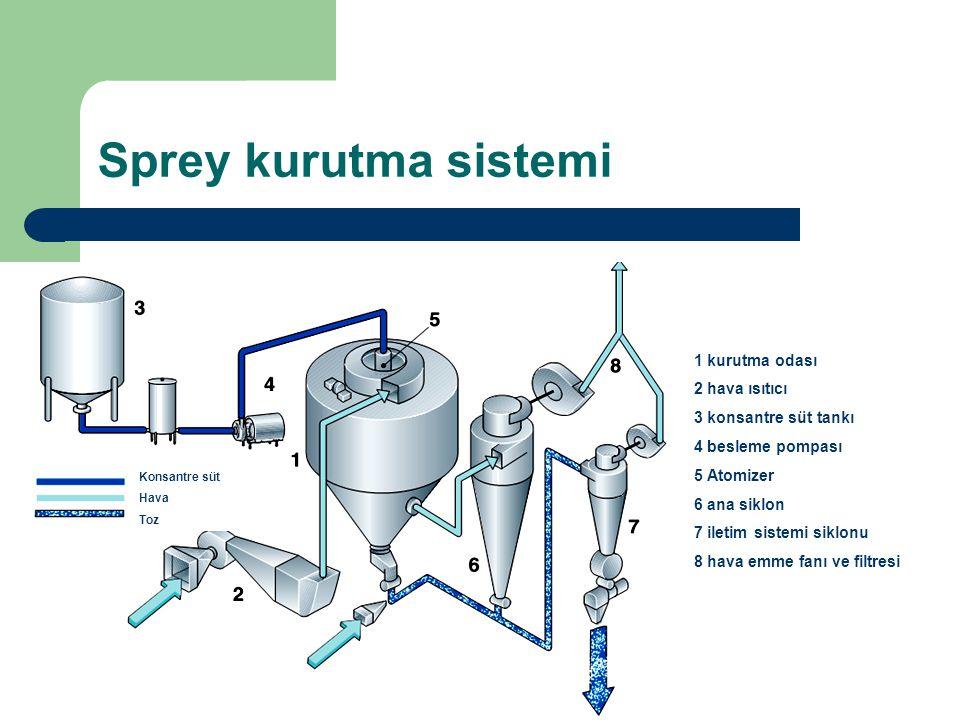 Sprey kurutma sistemi 1 kurutma odası 2 hava ısıtıcı 3 konsantre süt tankı 4 besleme pompası 5 Atomizer 6 ana siklon 7 iletim sistemi siklonu 8 hava e