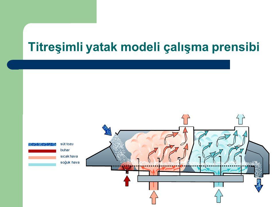 Titreşimli yatak modeli çalışma prensibi süt tozu buhar sıcak hava soğuk hava