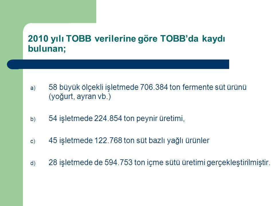 2010 yılı TOBB verilerine göre TOBB'da kaydı bulunan; a) 58 büyük ölçekli işletmede 706.384 ton fermente süt ürünü (yoğurt, ayran vb.) b) 54 işletmede