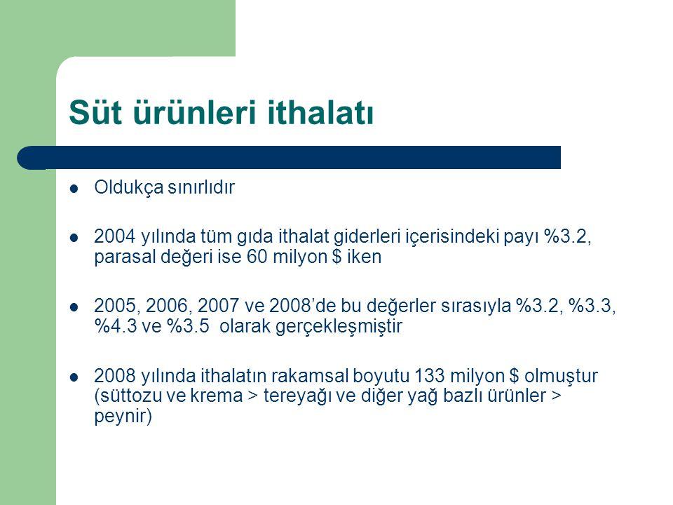 Süt ürünleri ithalatı Oldukça sınırlıdır 2004 yılında tüm gıda ithalat giderleri içerisindeki payı %3.2, parasal değeri ise 60 milyon $ iken 2005, 200