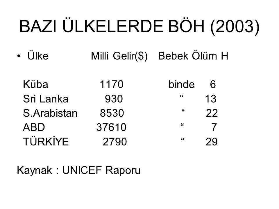 BAZI ÜLKELERDE BÖH (2003) Ülke Milli Gelir($) Bebek Ölüm H Küba 1170 binde 6 Sri Lanka 930 13 S.Arabistan 8530 22 ABD 37610 7 TÜRKİYE 2790 29 Kaynak : UNICEF Raporu