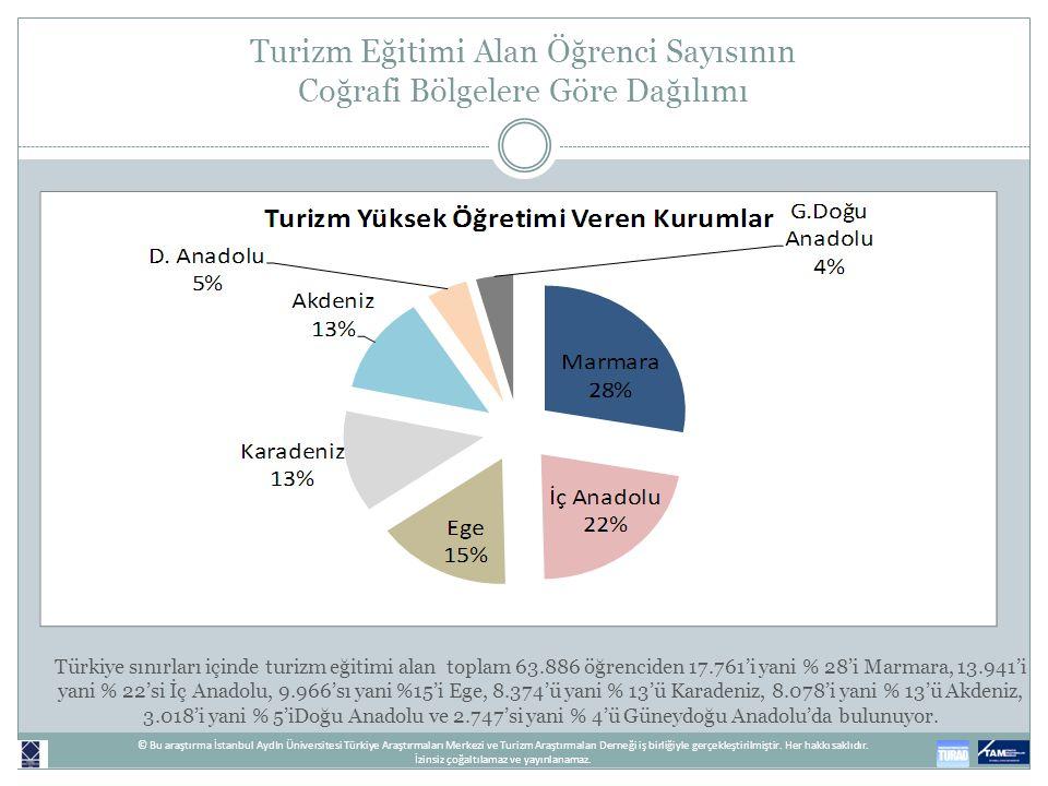 Turizm Eğitimi Alan Öğrenci Sayısının Coğrafi Bölgelere Göre Dağılımı Türkiye sınırları içinde turizm eğitimi alan toplam 63.886 öğrenciden 17.761'i y