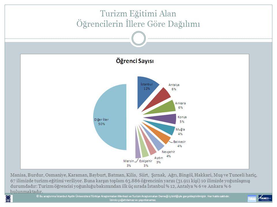 Turizm Eğitimi Alan Öğrencilerin İllere Göre Dağılımı Manisa, Burdur, Osmaniye, Karaman, Bayburt, Batman, Kilis, Siirt, Şırnak, Ağrı, Bingöl, Hakkari,