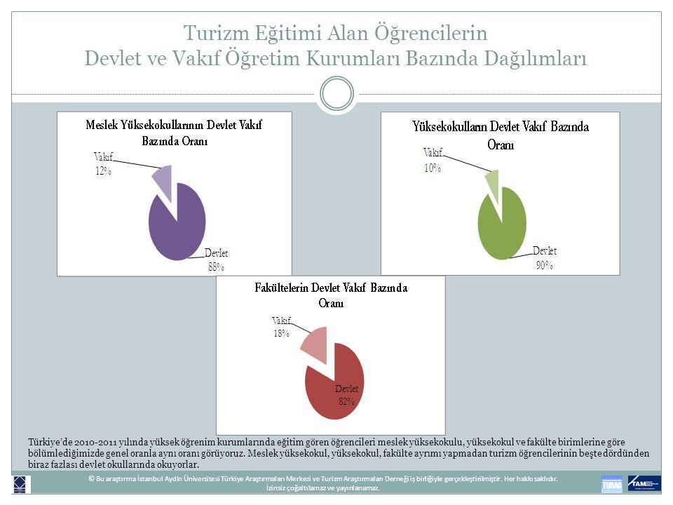 Turizm Eğitimi Alan Öğrencilerin Devlet ve Vakıf Öğretim Kurumları Bazında Dağılımları Türkiye'de 2010-2011 yılında yüksek öğrenim kurumlarında eğitim
