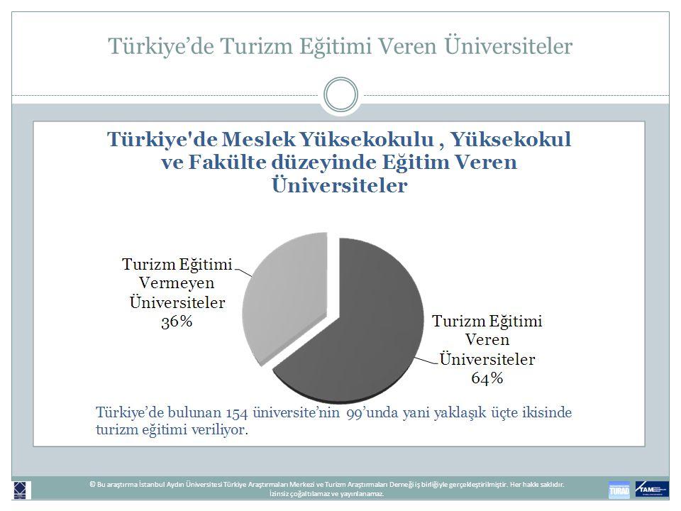 Türkiye'de Turizm Eğitimi Veren Üniversiteler © Bu araştırma İstanbul Aydın Üniversitesi Türkiye Araştırmaları Merkezi ve Turizm Araştırmaları Derneği
