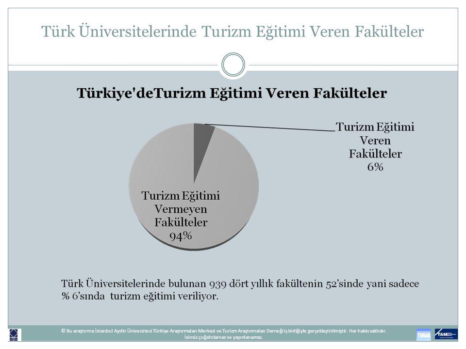 Türk Üniversitelerinde Turizm Eğitimi Veren Fakülteler © Bu araştırma İstanbul AydIn Üniversitesi Türkiye Araştırmaları Merkezi ve Turizm Araştırmalar