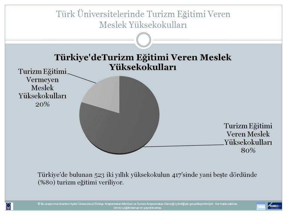 Türk Üniversitelerinde Turizm Eğitimi Veren Meslek Yüksekokulları © Bu araştırma İstanbul AydIn Üniversitesi Türkiye Araştırmaları Merkezi ve Turizm A