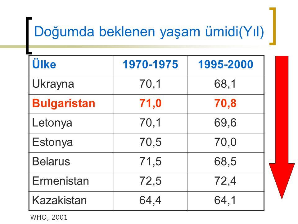 Doğumda beklenen yaşam ümidi(Yıl) Ülke1970-19751995-2000 Ukrayna70,168,1 Bulgaristan71,070,8 Letonya70,169,6 Estonya70,570,0 Belarus71,568,5 Ermenista