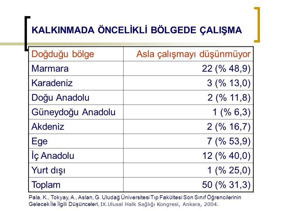 KALKINMADA ÖNCELİKLİ BÖLGEDE ÇALIŞMA Doğduğu bölgeAsla çalışmayı düşünmüyor Marmara22 (% 48,9) Karadeniz3 (% 13,0) Doğu Anadolu2 (% 11,8) Güneydoğu An