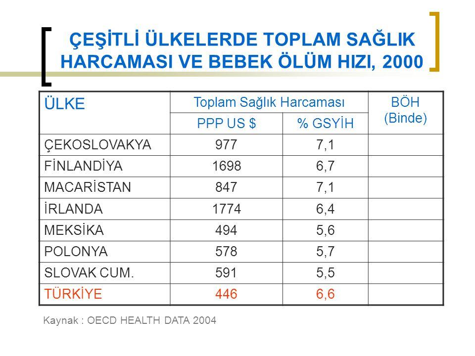 ÇEŞİTLİ ÜLKELERDE TOPLAM SAĞLIK HARCAMASI VE BEBEK ÖLÜM HIZI, 2000 ÜLKE Toplam Sağlık HarcamasıBÖH (Binde) PPP US $% GSYİH ÇEKOSLOVAKYA9777,1 FİNLANDİ