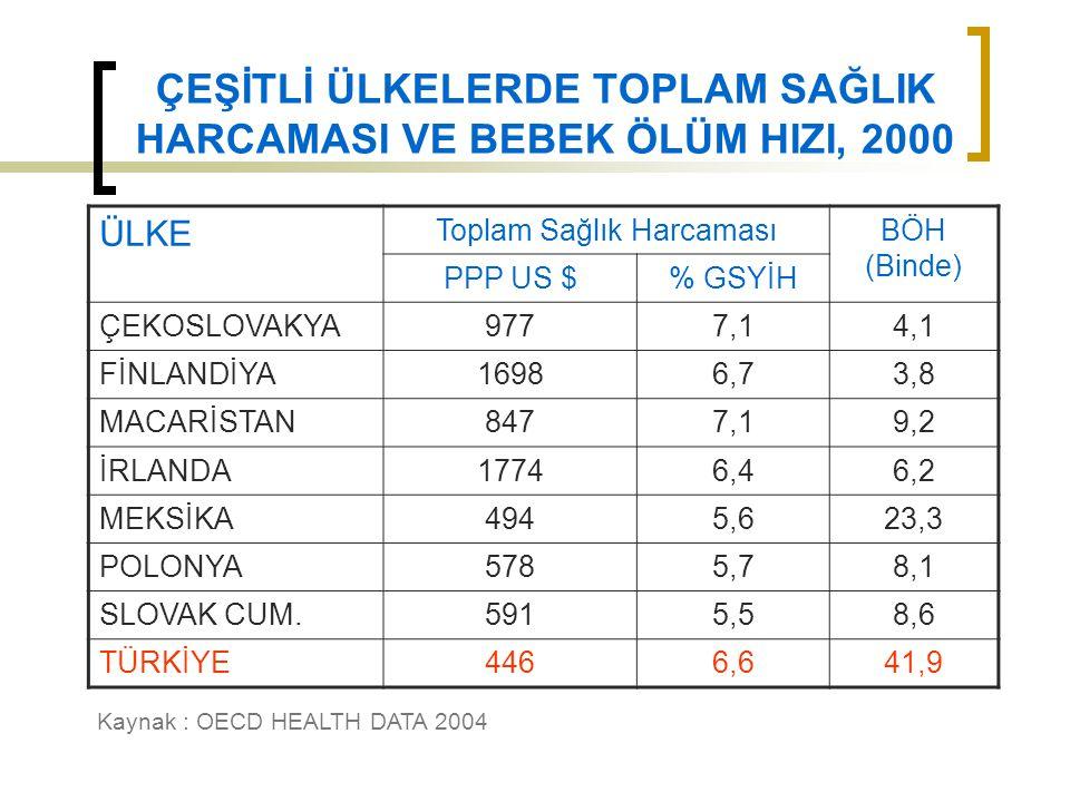 ÇEŞİTLİ ÜLKELERDE TOPLAM SAĞLIK HARCAMASI VE BEBEK ÖLÜM HIZI, 2000 ÜLKE Toplam Sağlık HarcamasıBÖH (Binde) PPP US $% GSYİH ÇEKOSLOVAKYA9777,14,1 FİNLA