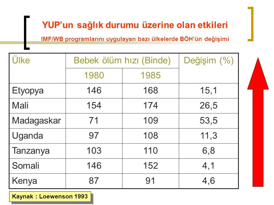 YUP'un sağlık durumu üzerine olan etkileri IMF/WB programlarını uygulayan bazı ülkelerde BÖH'ün değişimi ÜlkeBebek ölüm hızı (Binde)Değişim (%) 198019