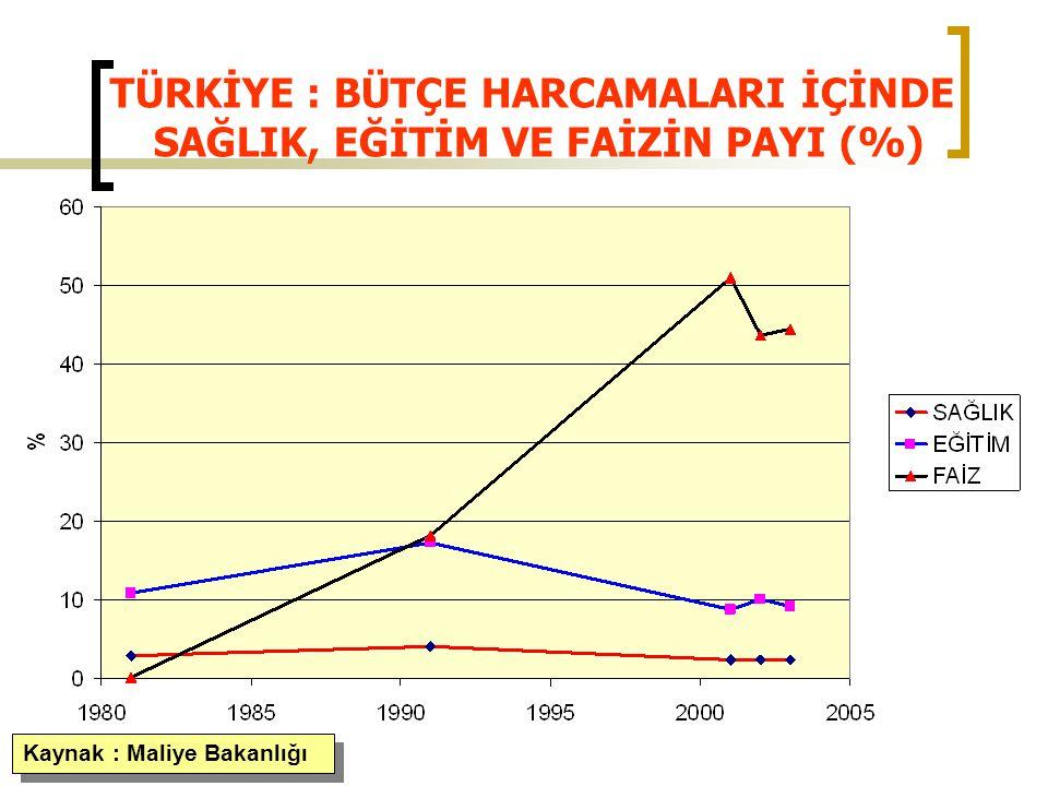 GSS İÇİN SAYILARLA TÜRKİYE: Kaçak çalışan 11.405.000 kişi (% 52,6) İşsizlik oranı : % 11,5 (Türkiye geneli) İşsizlik oranı : % 15,2 (Tarım dışı sektör) ( DİE Ocak 2005)