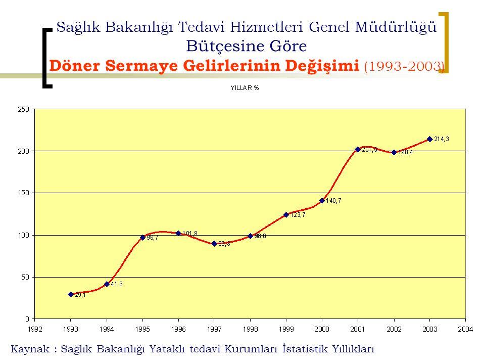Sağlık Bakanlığı Tedavi Hizmetleri Genel Müdürlüğü Bütçesine Göre Döner Sermaye Gelirlerinin Değişimi (1993-2003) Kaynak : Sağlık Bakanlığı Yataklı te