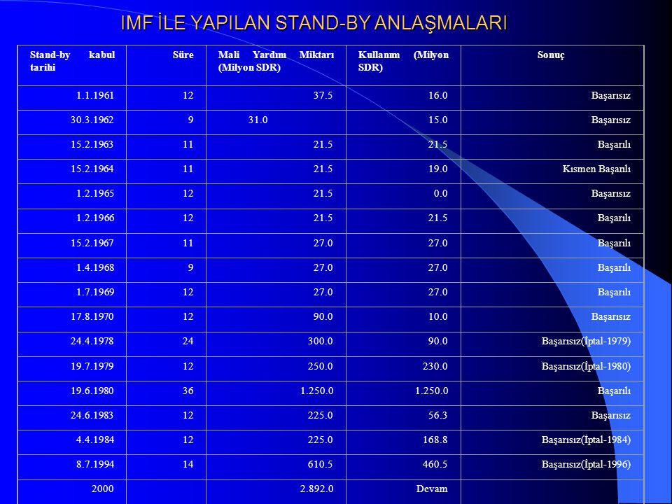 IMF İLE YAPILAN STAND-BY ANLAŞMALARI Stand-by kabul tarihi SüreMali Yardım Miktarı (Milyon SDR) Kullanım (Milyon SDR) Sonuç 1.1.19611237.516.0Başarısız 30.3.1962931.015.0Başarısız 15.2.19631121.5 Başarılı 15.2.19641121.519.0Kısmen Başarılı 1.2.19651221.50.0Başarısız 1.2.19661221.5 Başarılı 15.2.19671127.0 Başarılı 1.4.1968927.0 Başarılı 1.7.19691227.0 Başarılı 17.8.19701290.010.0Başarısız 24.4.197824300.090.0Başarısız(İptal-1979) 19.7.197912250.0230.0Başarısız(İptal-1980) 19.6.1980361.250.0 Başarılı 24.6.198312225.056.3Başarısız 4.4.198412225.0168.8Başarısız(İptal-1984) 8.7.199414610.5460.5Başarısız(İptal-1996) 20002.892.0Devam