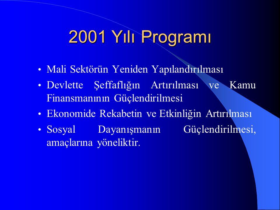 2001 Yılı Programı Mali Sektörün Yeniden Yapılandırılması Devlette Şeffaflığın Artırılması ve Kamu Finansmanının Güçlendirilmesi Ekonomide Rekabetin ve Etkinliğin Artırılması Sosyal Dayanışmanın Güçlendirilmesi, amaçlarına yöneliktir.