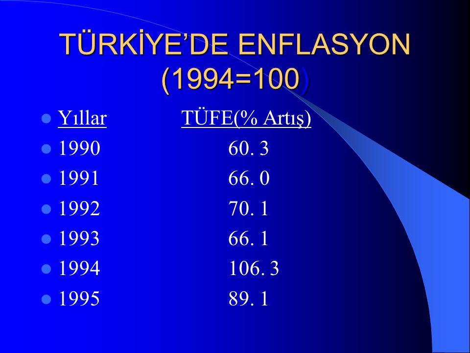 TÜRKİYE'DE ENFLASYON (1994=100) YıllarTÜFE(% Artış) 199680.