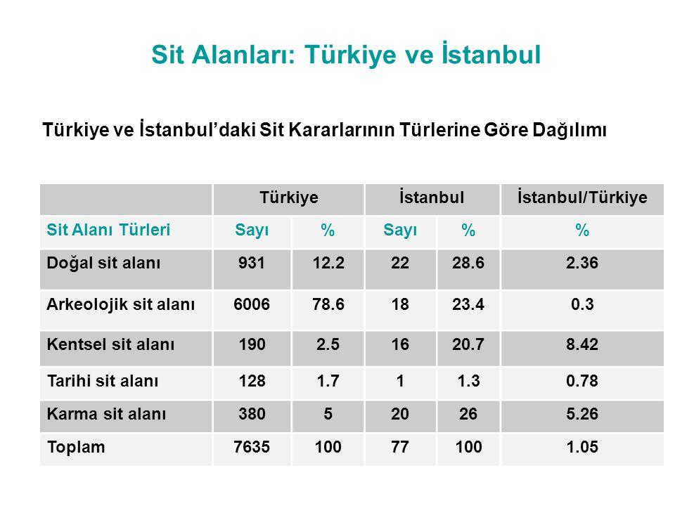 Sit Alanları: Türkiye ve İstanbul Türkiye ve İstanbul'daki Sit Kararlarının Türlerine Göre Dağılımı Türkiyeİstanbulİstanbul/Türkiye Sit Alanı TürleriS