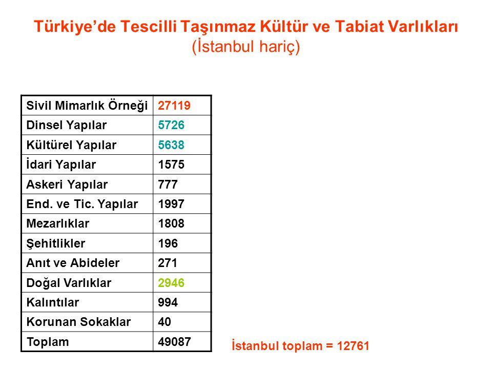Türkiye'de Tescilli Taşınmaz Kültür ve Tabiat Varlıkları (İstanbul hariç) Sivil Mimarlık Örneği27119 Dinsel Yapılar5726 Kültürel Yapılar5638 İdari Yap