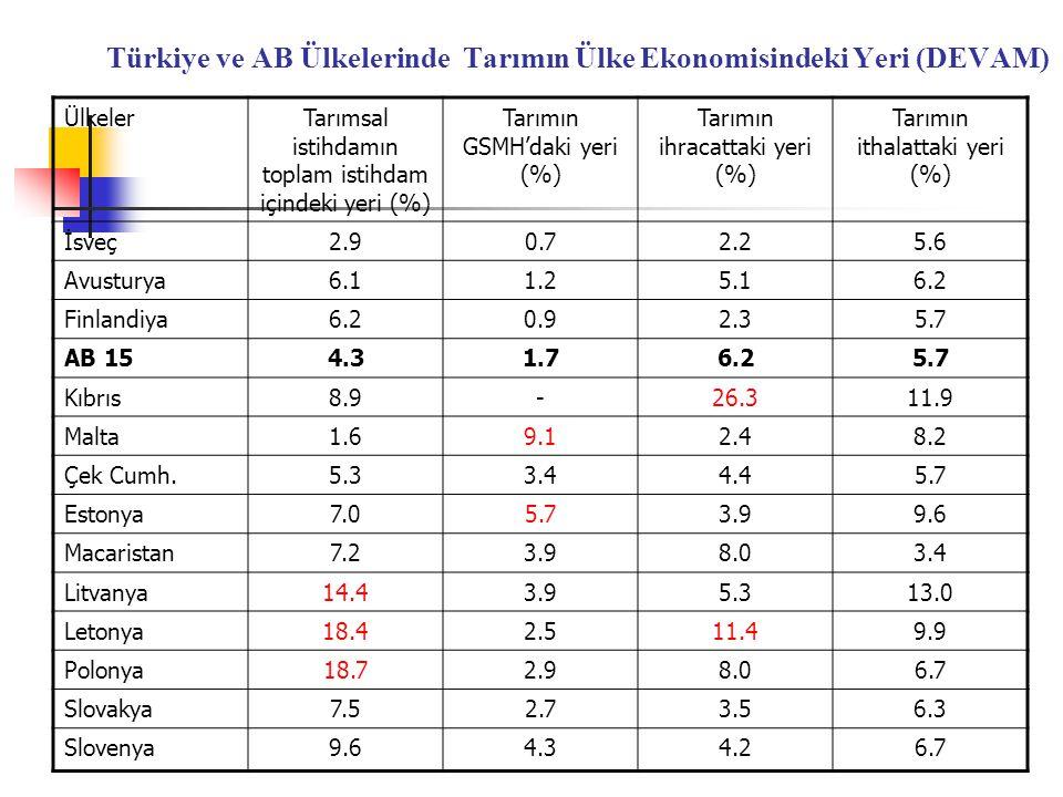 Türkiye ve AB Ülkelerinde Tarımın Ülke Ekonomisindeki Yeri (DEVAM) ÜlkelerTarımsal istihdamın toplam istihdam içindeki yeri (%) Tarımın GSMH'daki yeri (%) Tarımın ihracattaki yeri (%) Tarımın ithalattaki yeri (%) İsveç2.90.72.25.6 Avusturya6.11.25.16.2 Finlandiya6.20.92.35.7 AB 154.31.76.25.7 Kıbrıs8.9-26.311.9 Malta1.69.12.48.2 Çek Cumh.5.33.44.45.7 Estonya7.05.73.99.6 Macaristan7.23.98.03.4 Litvanya14.43.95.313.0 Letonya18.42.511.49.9 Polonya18.72.98.06.7 Slovakya7.52.73.56.3 Slovenya9.64.34.26.7