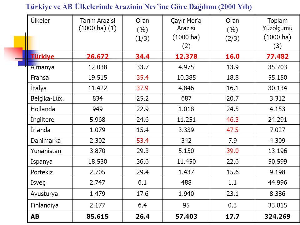 Türkiye ve AB Ülkelerinde Arazinin Nev'ine Göre Dağılımı (2000 Yılı) ÜlkelerTarım Arazisi (1000 ha) (1) Oran (%) (1/3) Çayır Mer'a Arazisi (1000 ha) (2) Oran (%) (2/3) Toplam Yüzölçümü (1000 ha) (3) Türkiye26.67234.412.37816.077.482 Almanya12.03833.74.97513.935.703 Fransa19.51535.410.38518.855.150 İtalya11.42237.94.84616.130.134 Belçika-Lüx.83425.268720.73.312 Hollanda94922.91.01824.54.153 İngiltere5.96824.611.25146.324.291 İrlanda1.07915.43.33947.57.027 Danimarka2.30253.43427.94.309 Yunanistan3.87029.35.15039.013.196 İspanya18.53036.611.45022.650.599 Portekiz2.70529.41.43715.69.198 İsveç2.7476.14881.144.996 Avusturya1.47917.61.94023.18.386 Finlandiya2.1776.4950.333.815 AB85.61526.457.40317.7324.269