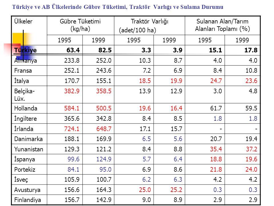 Türkiye ve AB Ülkelerinde Gübre Tüketimi, Traktör Varlığı ve Sulama Durumu ÜlkelerGübre Tüketimi (kg/ha) Traktör Varlığı (adet/100 ha) Sulanan Alan/Tarım Alanları Toplamı (%) 199519991995199919951999 Türkiye63.482.53.33.915.117.8 Almanya233.8252.010.38.74.0 Fransa252.1243.67.26.98.410.8 İtalya170.7155.118.519.924.723.6 Belçika- Lüx.