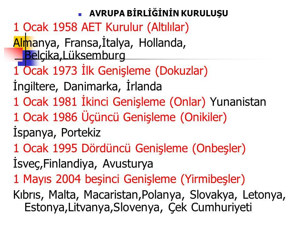 AVRUPA BİRLİĞİNİN KURULUŞU 1 Ocak 1958 AET Kurulur (Altılılar) Almanya, Fransa,İtalya, Hollanda, Belçika,Lüksemburg 1 Ocak 1973 İlk Genişleme (Dokuzlar) İngiltere, Danimarka, İrlanda 1 Ocak 1981 İkinci Genişleme (Onlar) Yunanistan 1 Ocak 1986 Üçüncü Genişleme (Onikiler) İspanya, Portekiz 1 Ocak 1995 Dördüncü Genişleme (Onbeşler) İsveç,Finlandiya, Avusturya 1 Mayıs 2004 beşinci Genişleme (Yirmibeşler) Kıbrıs, Malta, Macaristan,Polanya, Slovakya, Letonya, Estonya,Litvanya,Slovenya, Çek Cumhuriyeti