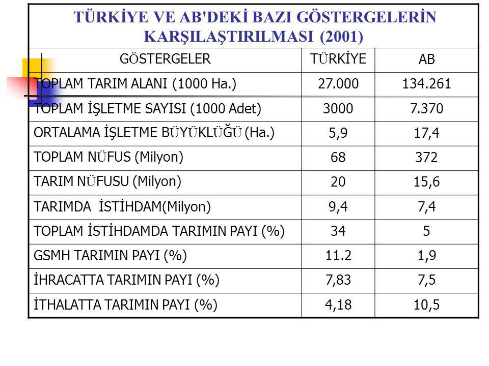 Türkiye ve AB Ülkelerinde Çeşitli İşletme Büyüklük Gruplarındaki Tarım İşletmeleri Sayıları ve İşlenen Alanlar Türkiye (1991)AB (1997) İşletme Büyüklü k Grupları (Ha) İşletme Sayısı (1000 adet) (%)İşlenen Alan (1000 ha) (%)İşletme Sayısı (1000 adet) (%)İşlenen Alan (1000 ha) (%) 0-52.761,467.95.188,922.13.866,955.67.0085.4 5-10713,117.54.675,120.0929,213.46.5235.1 10-20383,39.44.921,721.0757,710.910.7068.3 20-50173,84.34.648,719.8802,011.525.45919.8 >5036,80.94.016,717.1598,58.678.99561.4 Toplam4.068,4100.023.451,1100.06.954,3100.0128.691100.0