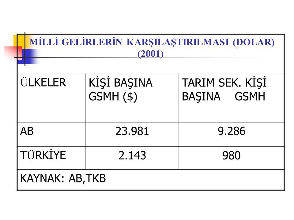 Türkiye ve AB Ülkelerinde Tarımın Ülke Ekonomisindeki Yeri ÜlkelerTarımsal istihdamın toplam istihdam içindeki yeri (%) Tarımın GSMH'daki yeri (%) Tarımın ihracattaki yeri (%) Tarımın ithalattaki yeri (%) Türkiye341 1.27.84.2 Almanya2.60.94.87.6 Fransa4.22.310.77.2 İtalya5.22.46.49.1 Belçika1.91.19.68.8 Lüxemburg2.40.66.29.6 Hollanda3.32.216.810.1 İngiltere1.50.75.37.8 İrlanda7.92.610.46.8 Danimarka3.72.017.89.6 Yunanistan17.06.822.911.5 İspanya6.93.713.07.6 Portekiz12.52.45.910.1