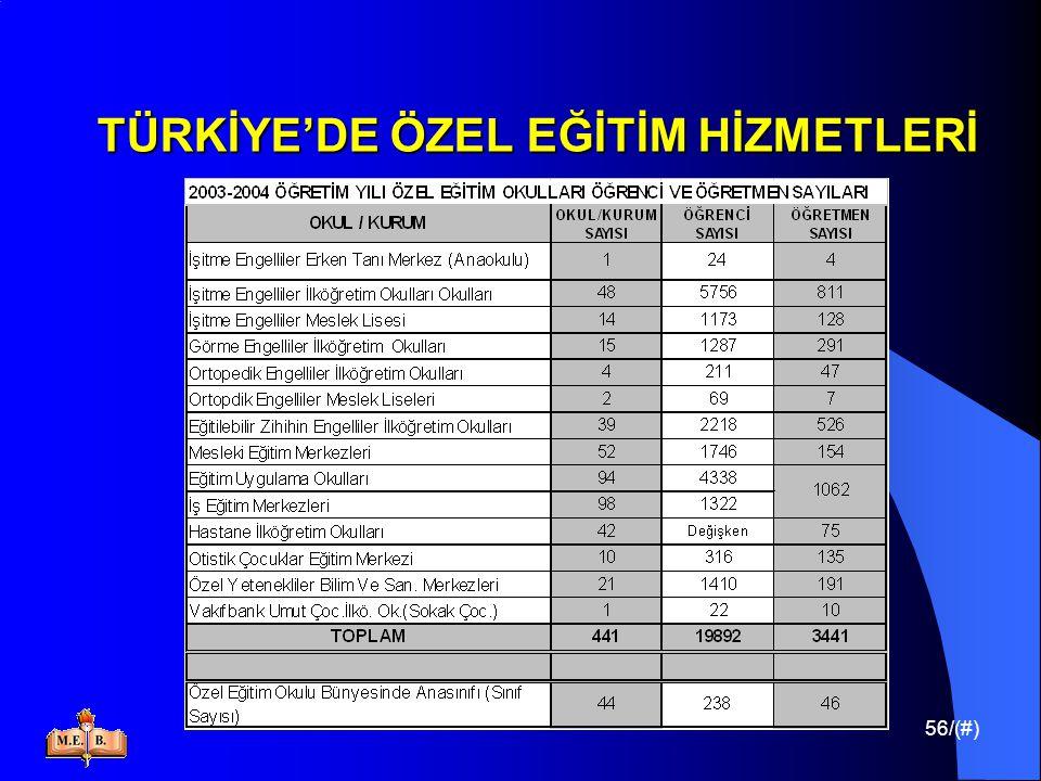 56/(#) TÜRKİYE'DE ÖZEL EĞİTİM HİZMETLERİ